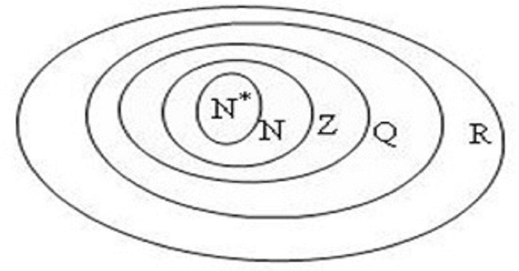 mối quan hệ giữa số hữu tỉ và vô tỉ