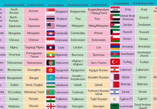 tên các nước trên thế giới bằng tiếng anh