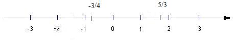 trục số thực